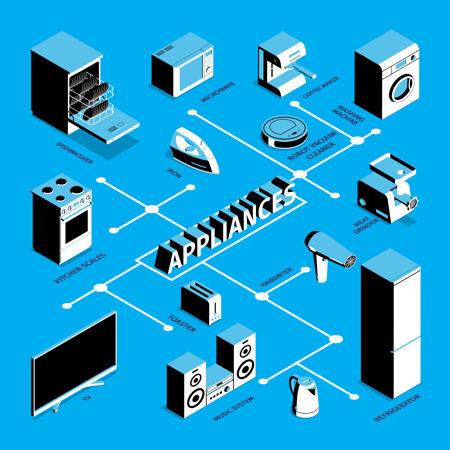 等距家电流程图
