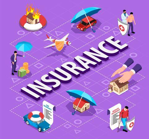 等距保险流程图 包含可保事件和私人财产的要素